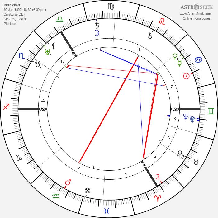 Oswald Pohl - Astrology Natal Birth Chart