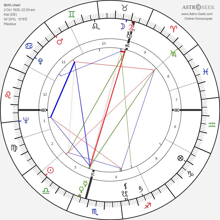 Oswalt Kolle - Astrology Natal Birth Chart