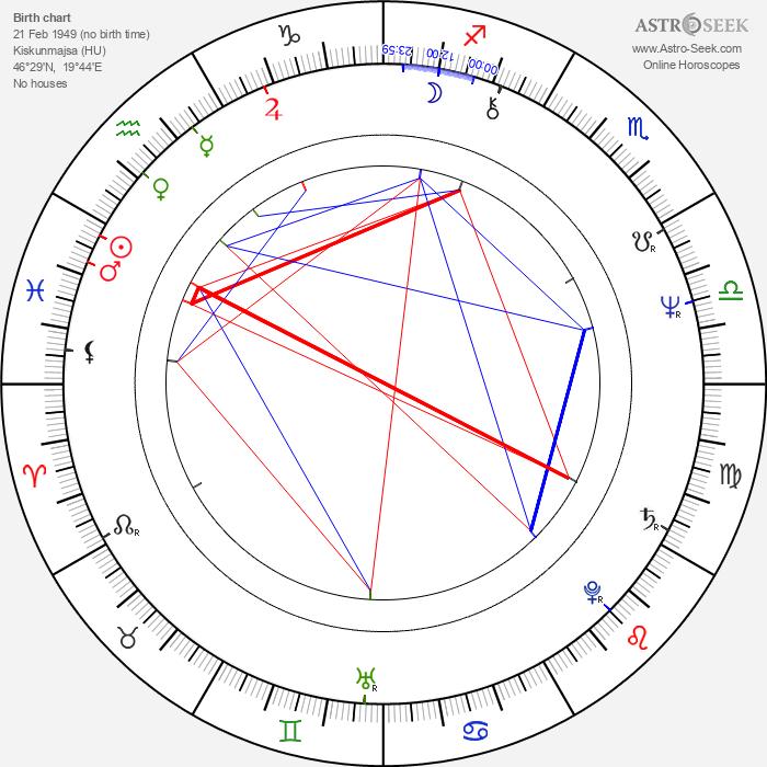 Oszkár Gáti - Astrology Natal Birth Chart
