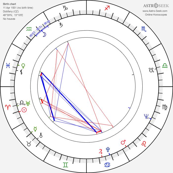 Ota Koval - Astrology Natal Birth Chart