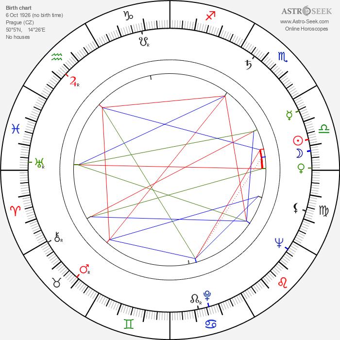 Ota Robek - Astrology Natal Birth Chart