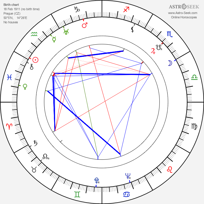Ota Šafránek - Astrology Natal Birth Chart