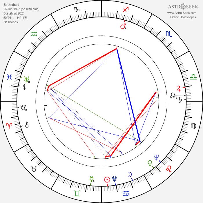 Ota Žebrák - Astrology Natal Birth Chart