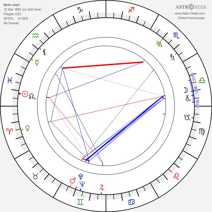 Otakar Batlička - Astrology Natal Birth Chart