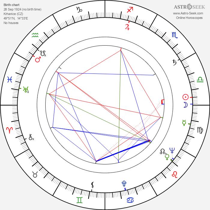 Otakar Brousek Sr. - Astrology Natal Birth Chart