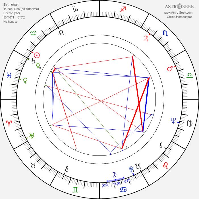Otakar Chaloupka - Astrology Natal Birth Chart