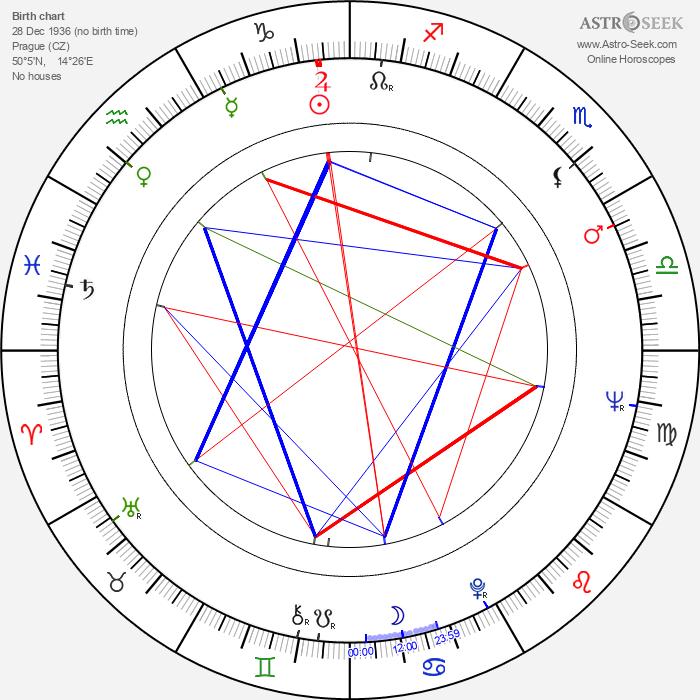 Otakar Fuka - Astrology Natal Birth Chart