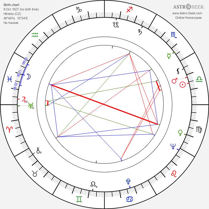 Otakar Janda - Astrology Natal Birth Chart