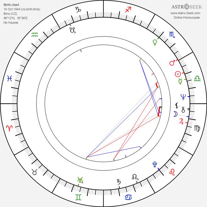 Otakar Kosek - Astrology Natal Birth Chart