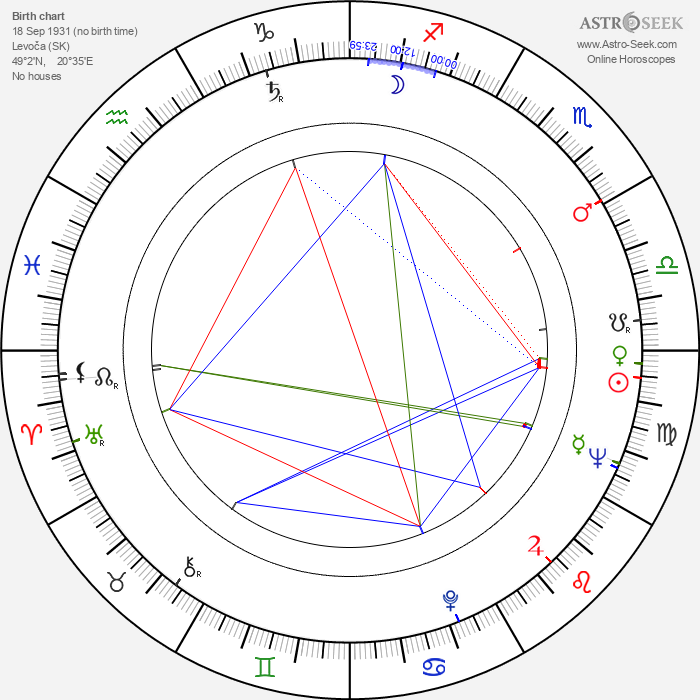 Otakar Krivánek - Astrology Natal Birth Chart