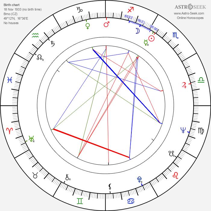 Otakar Štěrba - Astrology Natal Birth Chart