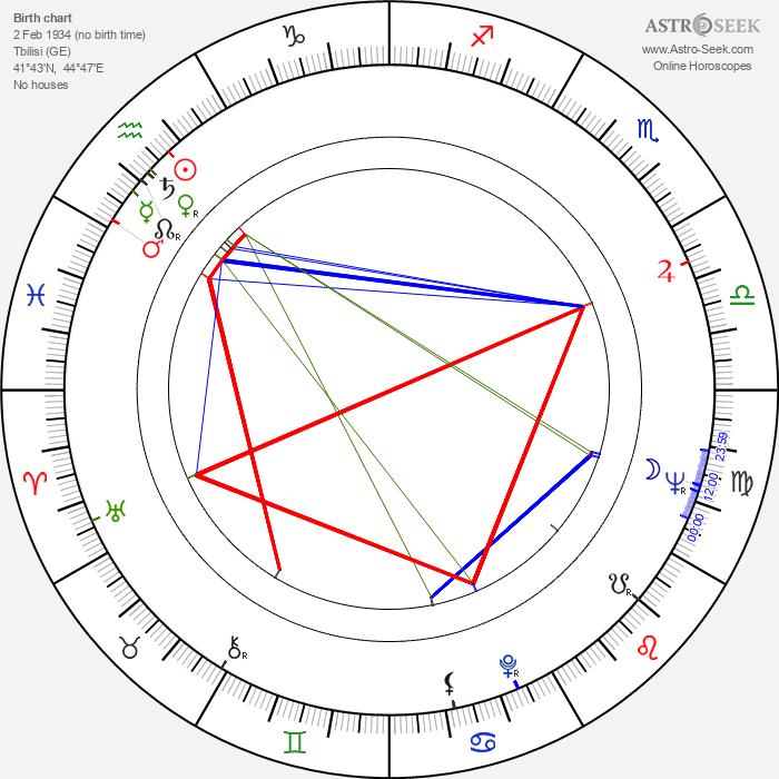 Otar Iosseliani - Astrology Natal Birth Chart