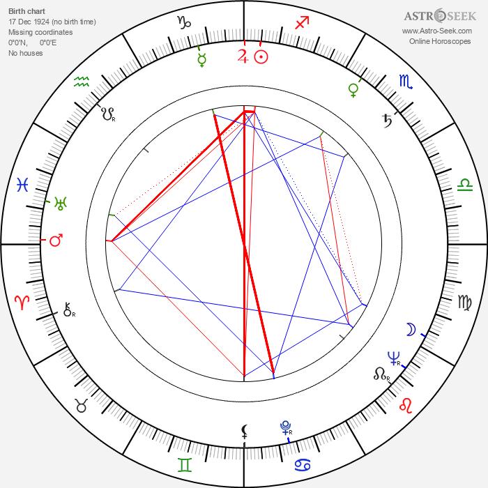 Otar Koberidze - Astrology Natal Birth Chart