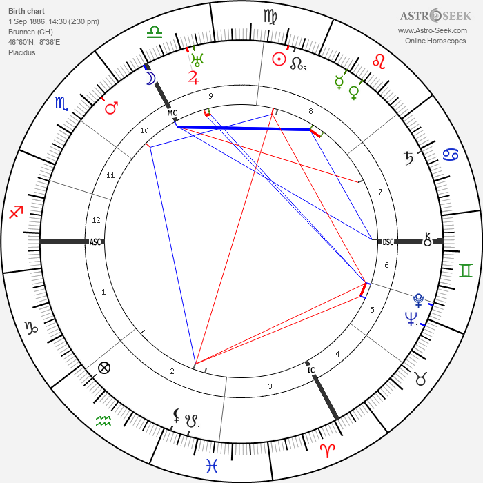 Othmar Schoek - Astrology Natal Birth Chart