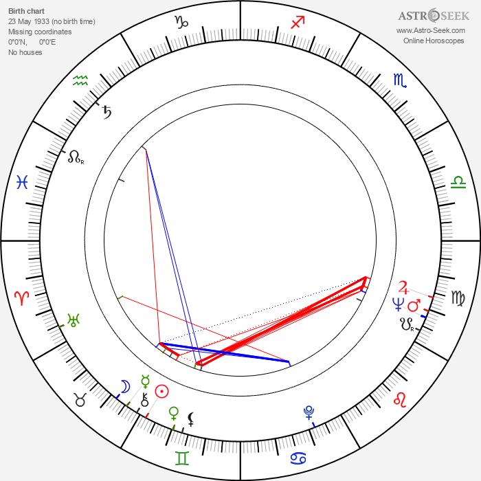 Othon Bastos - Astrology Natal Birth Chart
