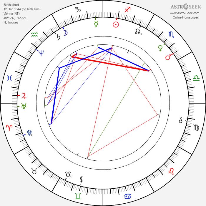 Otilie Sklenářová-Malá - Astrology Natal Birth Chart