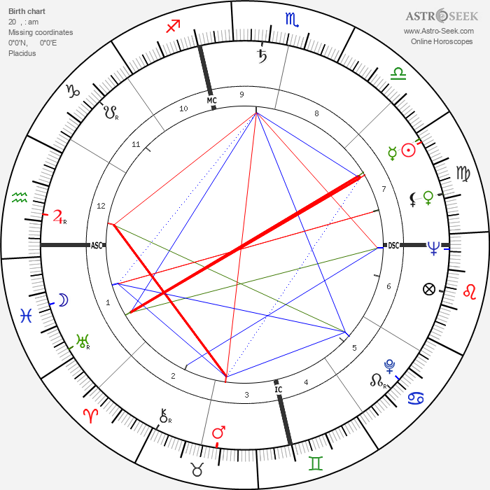 Otis C. Moore - Astrology Natal Birth Chart