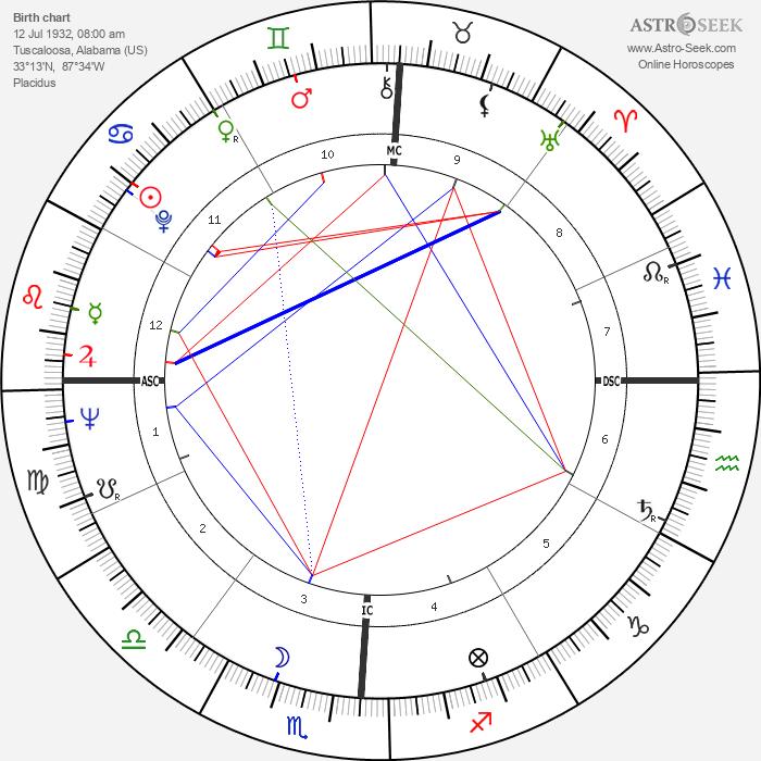 Otis Davis - Astrology Natal Birth Chart