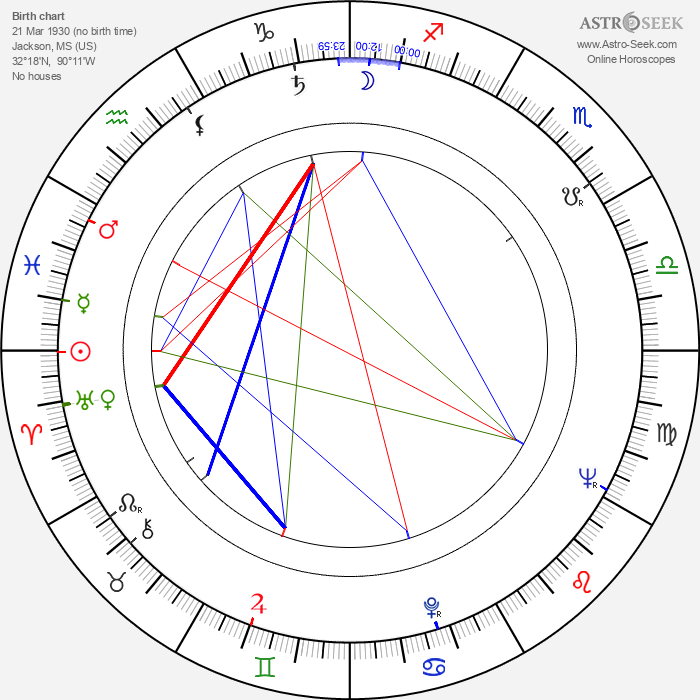 Otis Spann - Astrology Natal Birth Chart