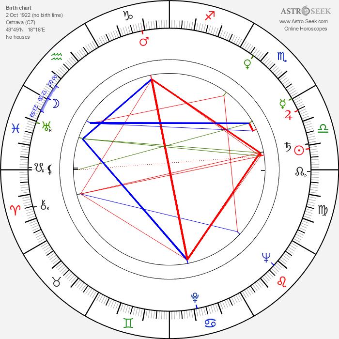 Otmar Mácha - Astrology Natal Birth Chart