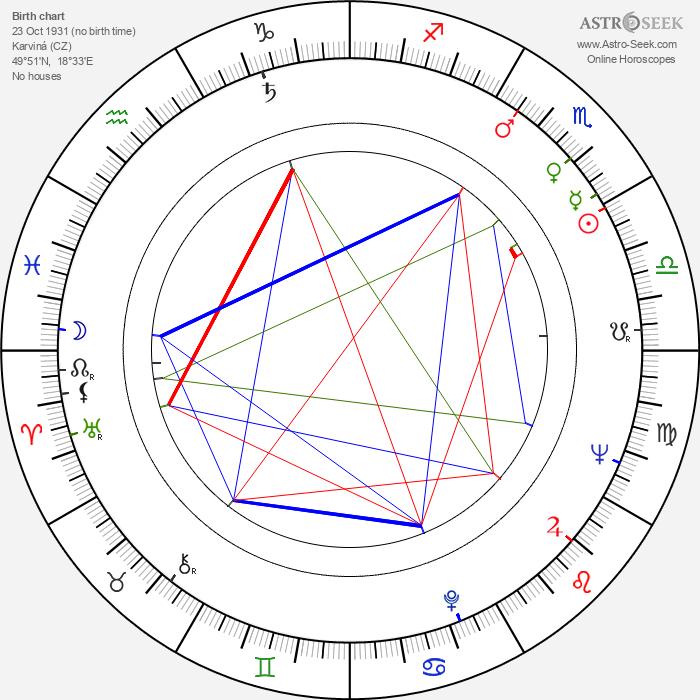 Oto Ševčík - Astrology Natal Birth Chart