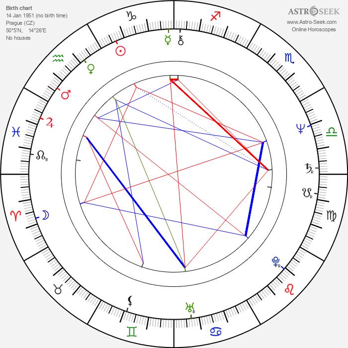 Otomar Dvořák - Astrology Natal Birth Chart