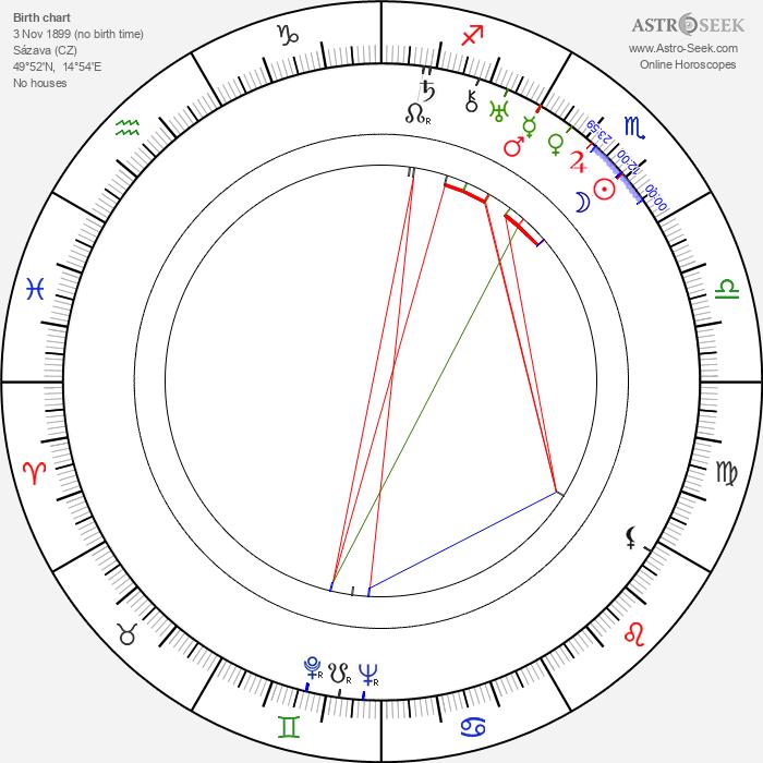 Otomar Korbelář - Astrology Natal Birth Chart