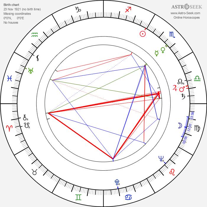Otomar Krejča Sr. - Astrology Natal Birth Chart