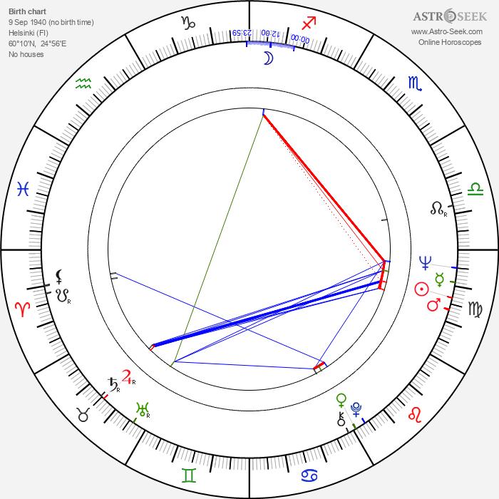 Otso Appelqvist - Astrology Natal Birth Chart