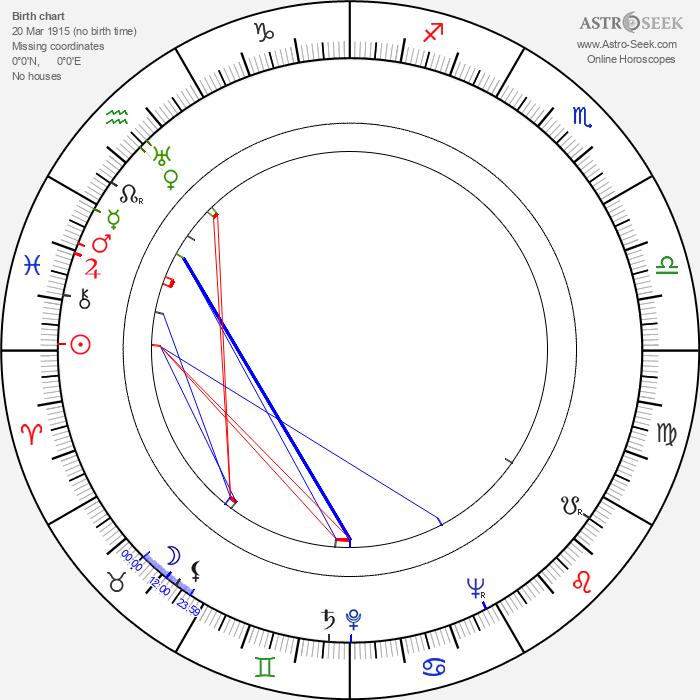 Otso Pera - Astrology Natal Birth Chart