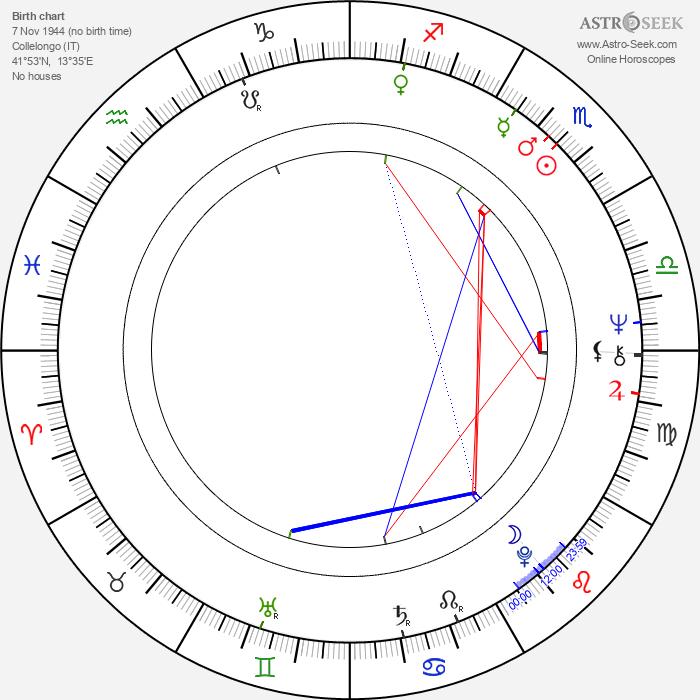 Ottaviano Del Turco - Astrology Natal Birth Chart