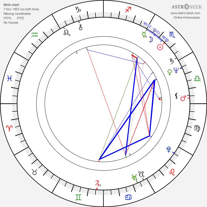 Ottfried Fischer - Astrology Natal Birth Chart