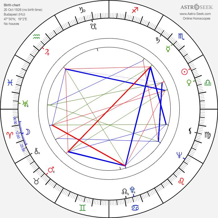 Ottó Berényi - Astrology Natal Birth Chart