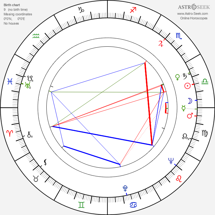 Otto Budín - Astrology Natal Birth Chart