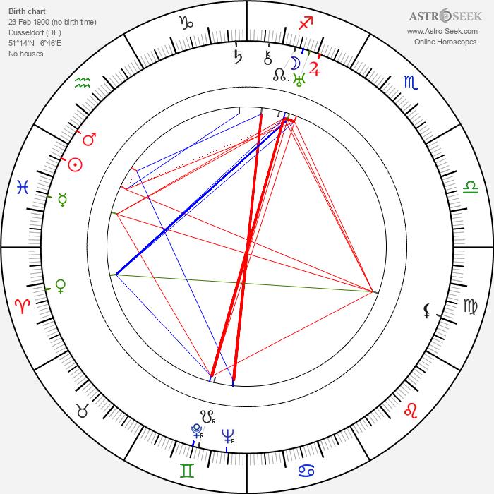 Otto Dierichs - Astrology Natal Birth Chart
