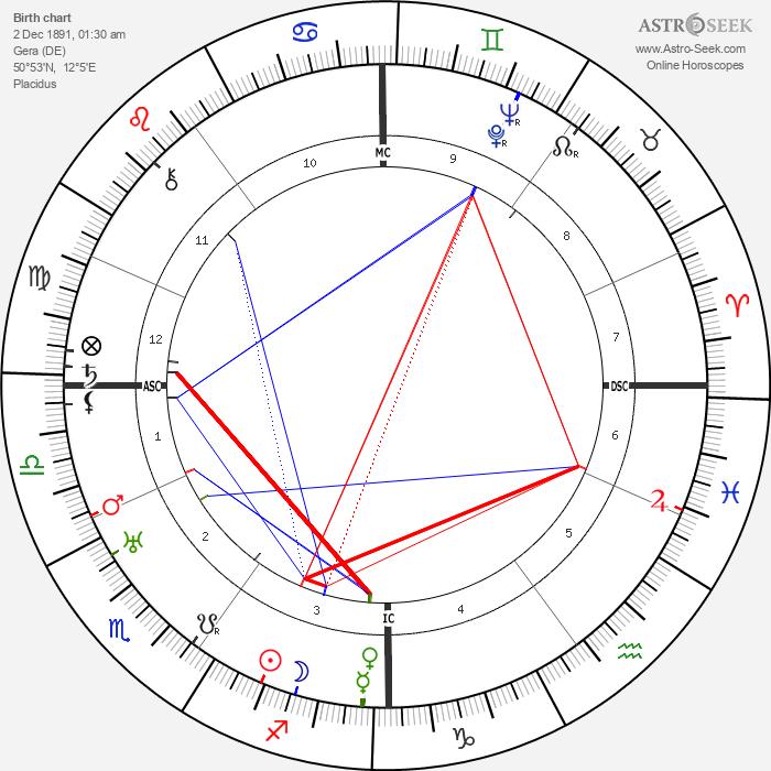 Otto Dix - Astrology Natal Birth Chart