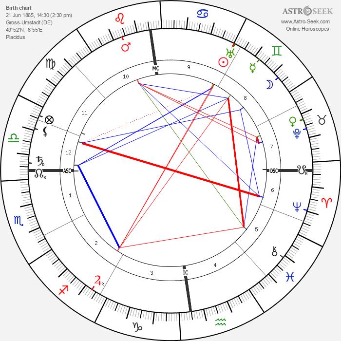 Otto Frank - Astrology Natal Birth Chart