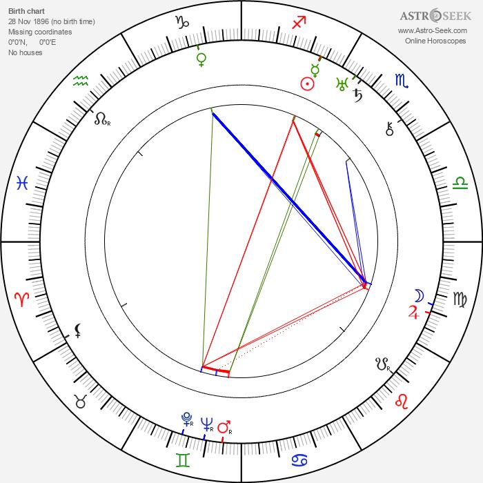 Otto Graf - Astrology Natal Birth Chart