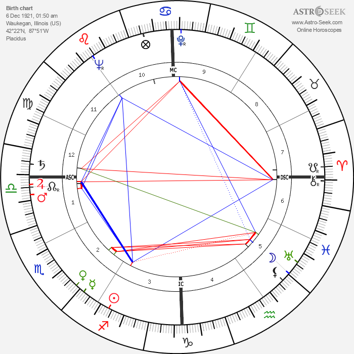 Otto Graham - Astrology Natal Birth Chart
