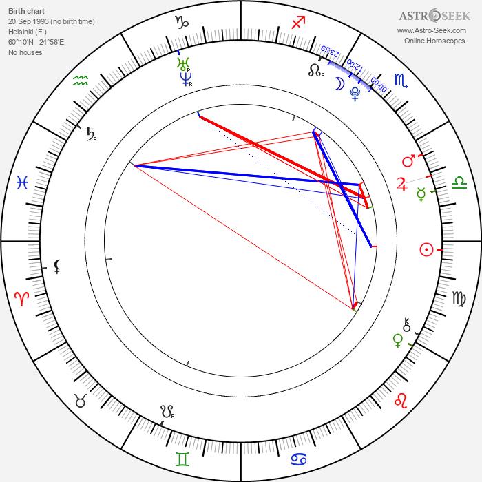 Otto Gustavsson - Astrology Natal Birth Chart