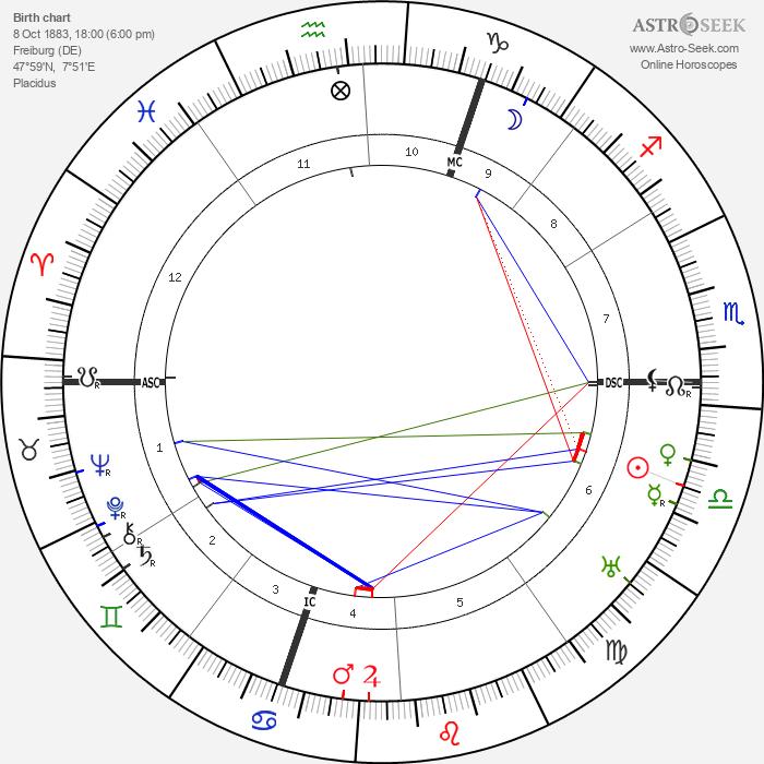 Otto Heinrich Warburg - Astrology Natal Birth Chart