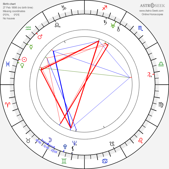Otto Hulett - Astrology Natal Birth Chart