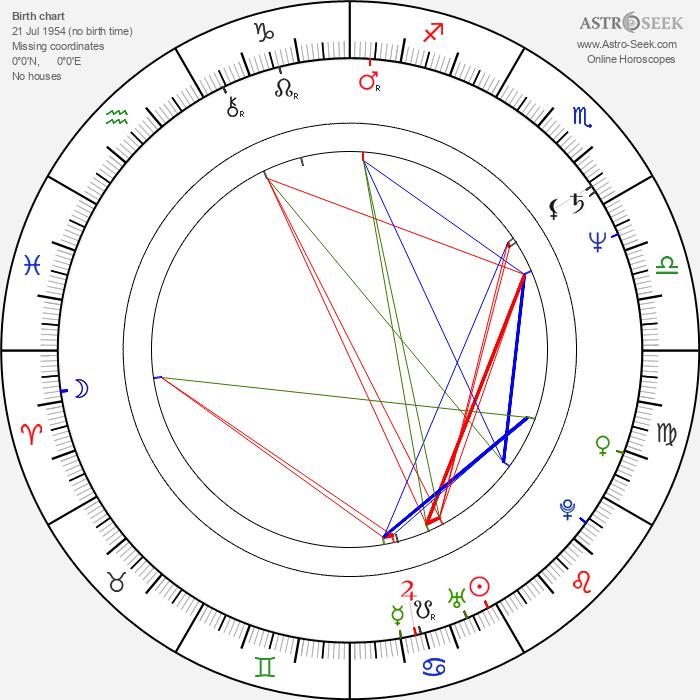 Otto Jespersen - Astrology Natal Birth Chart