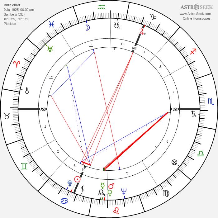 Otto Johannes Schmidt - Astrology Natal Birth Chart