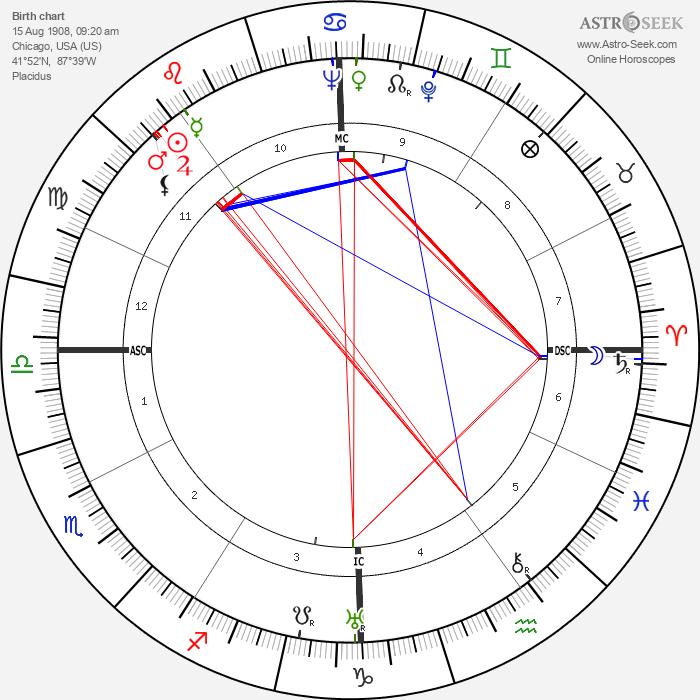 Otto Kerner - Astrology Natal Birth Chart