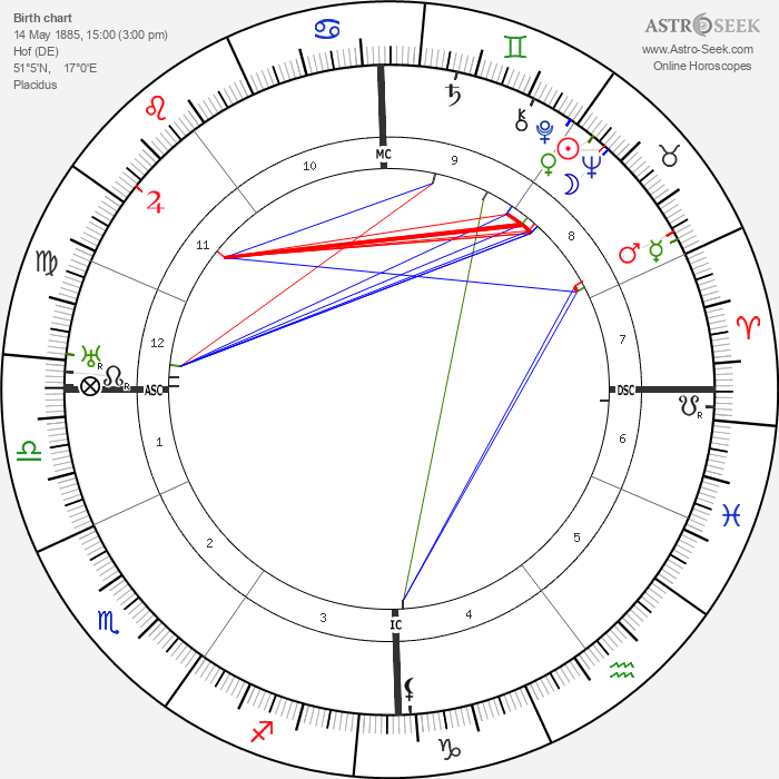 Otto Klemperer - Astrology Natal Birth Chart