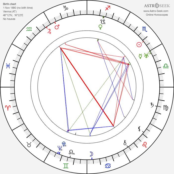 Otto Kreisler - Astrology Natal Birth Chart