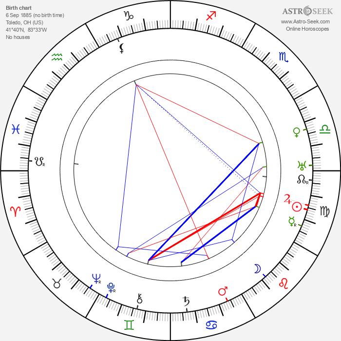Otto Kruger - Astrology Natal Birth Chart