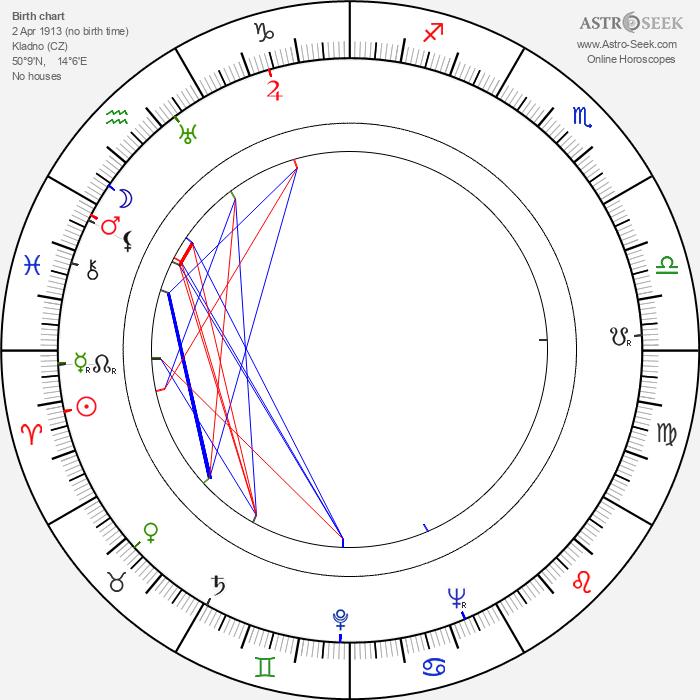 Otto Kučera - Astrology Natal Birth Chart