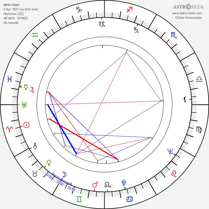 Otto Lackovič - Astrology Natal Birth Chart